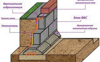 Фундамент из блоков ФБС — пошаговая инструкция, размеры блоков, видео