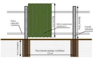 Как сделать забор для дачи — из профнастила, досок, видео
